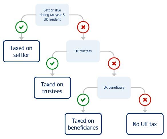 Investment bonds uk tax brackets ard moderatorin scharf investments